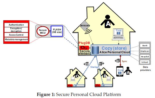 Secure Personal Cloud schema